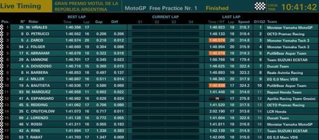 hasil FP 1 MotoGP Argentina