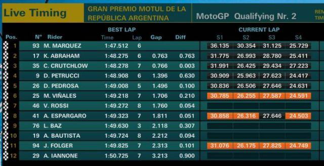 Q2 motoGP argentina