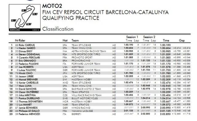 hasil-Kualifikasi-CEV-Moto2-2017-catalunya