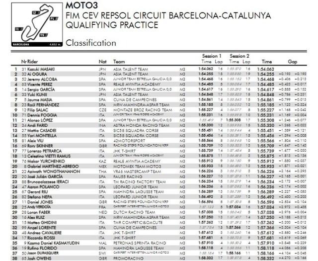 hasil-Kualifikasi-CEV-Moto3-2017-catalunya