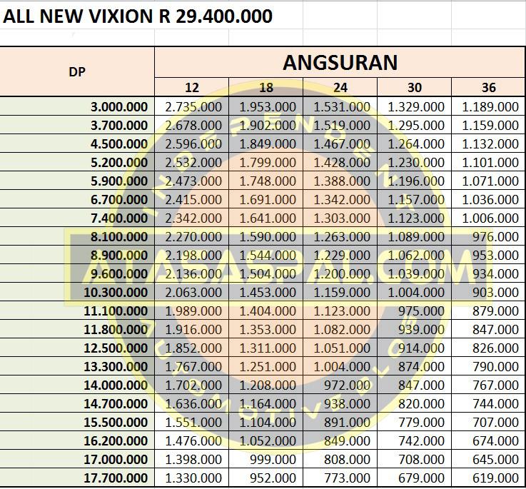 Harga Dan Simulasi Kredit Vixion R Jatim Plat AG Dan AE
