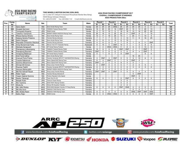 AP250_race2_champ_stand