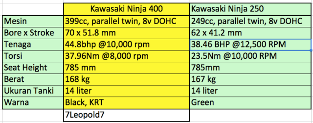 Spesifikasi Ninja Terbaru 2018