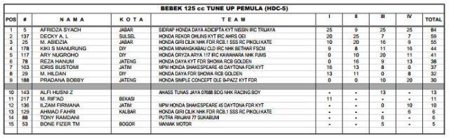 Klasemen akhir HDC 5 2017 - bebek 125cc Tune Up Pemula