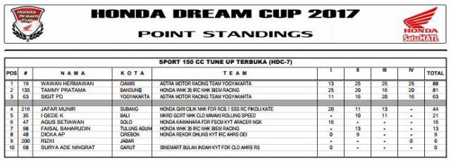 Klasemen akhir HDC 7 2017 - Sport 150cc Tune Up Terbuka