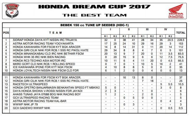 Tim Terbaik Honda Dream Cup 2017 - Bebek 150cc Tune Up Seeded