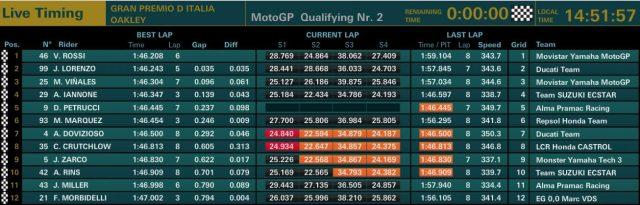 Hasil kualifikasi motogp mugelo italia